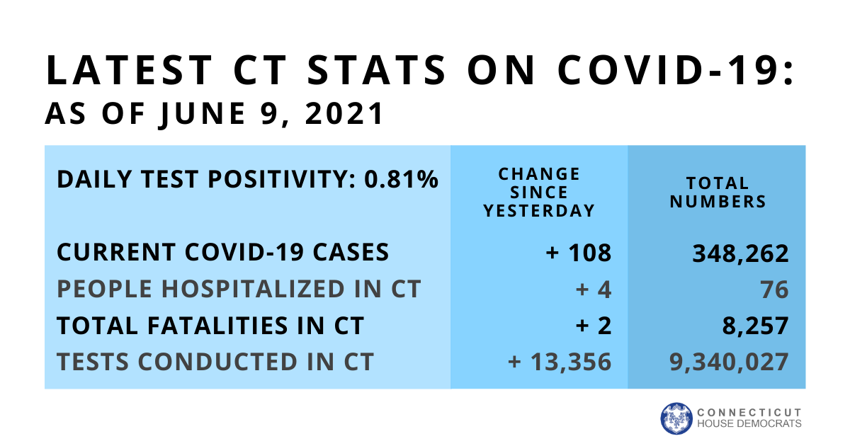 COVID-19 update June 9, 2021