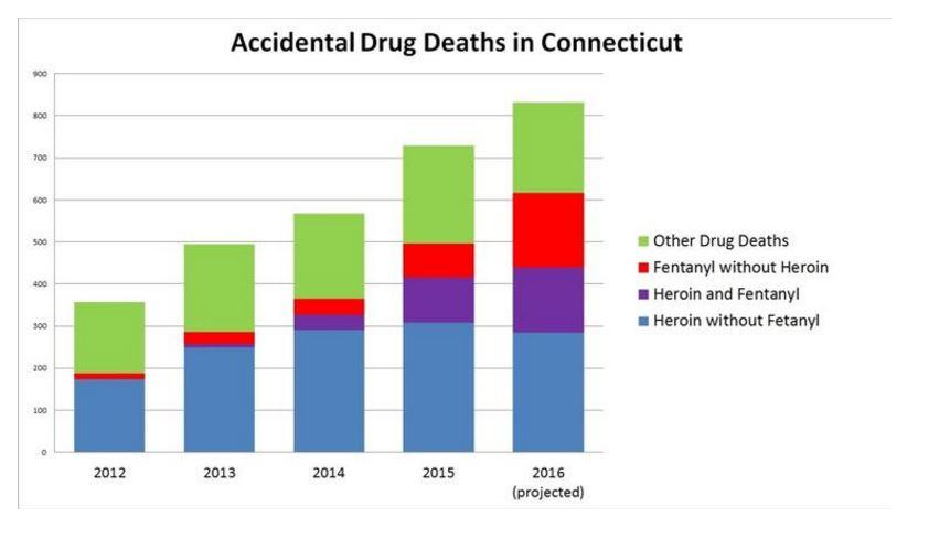 drug addiction gov